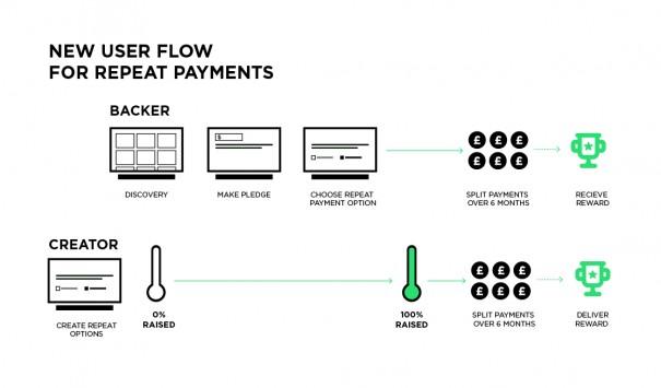 Kickstarter_New_Process