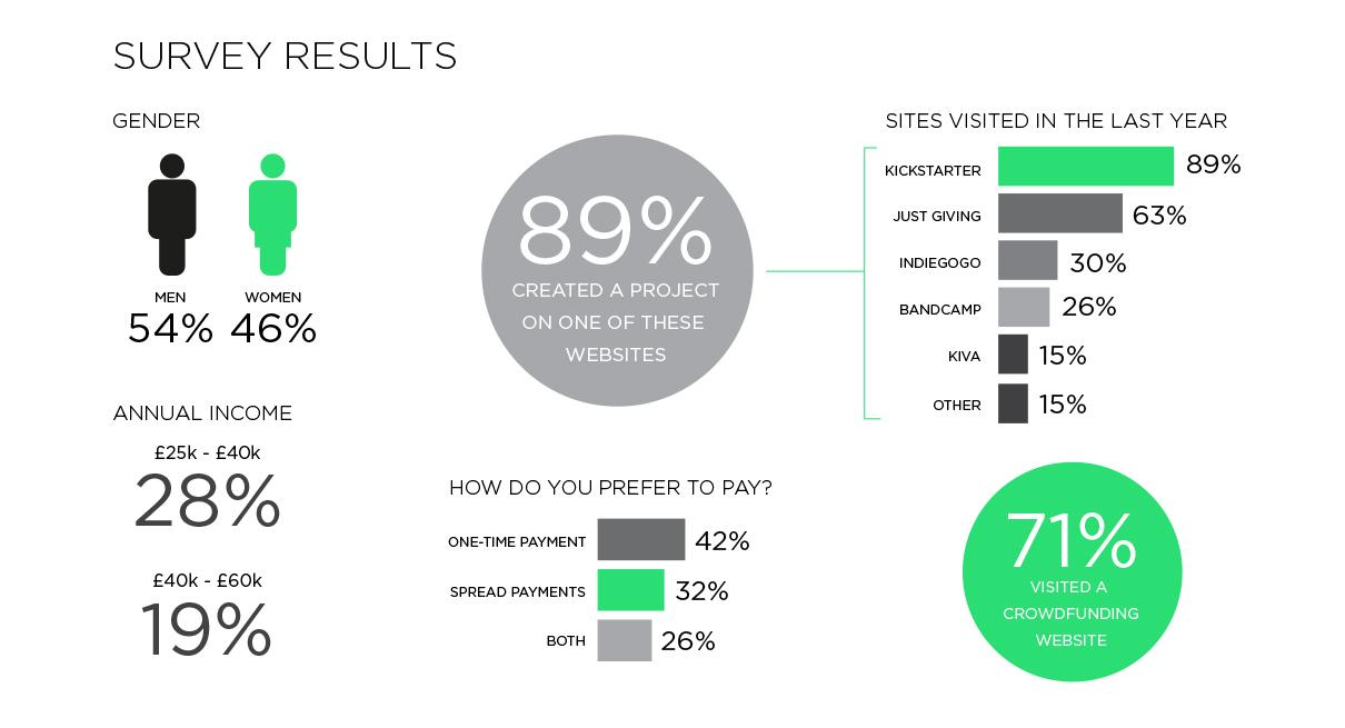 Kickstarter_Survey